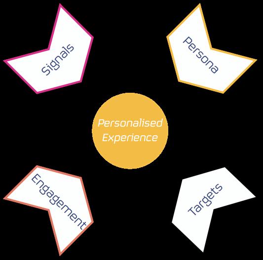 personalisation model