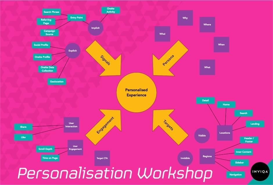 personalisaiton framework