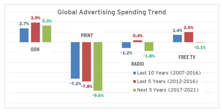 ad spend globally