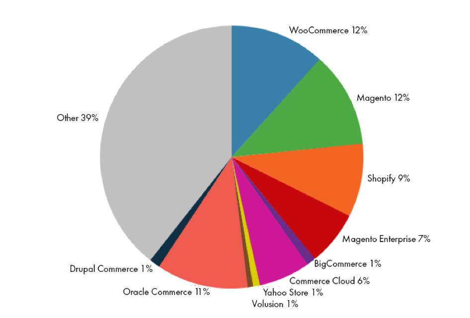 ecom market share