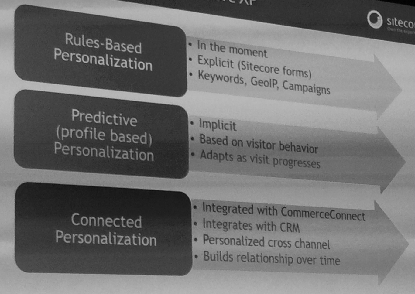 types of personalisation