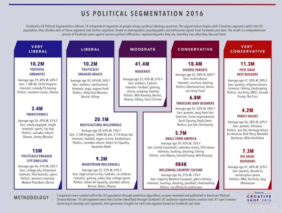 political segmentation by facebook