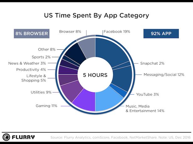 flurry app stats