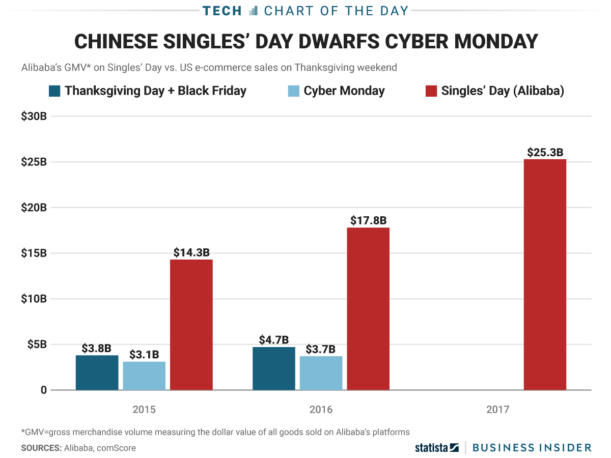 singles day stats