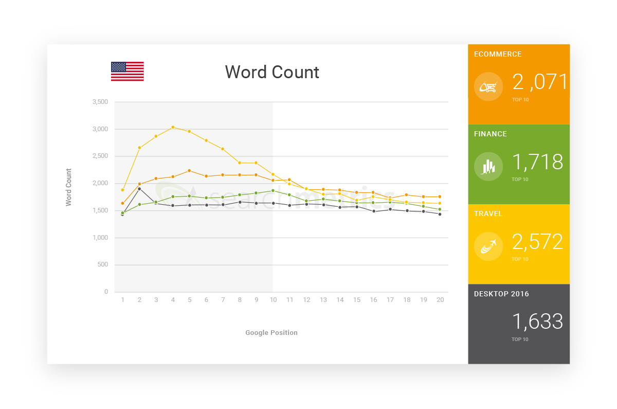 word count and search ranking
