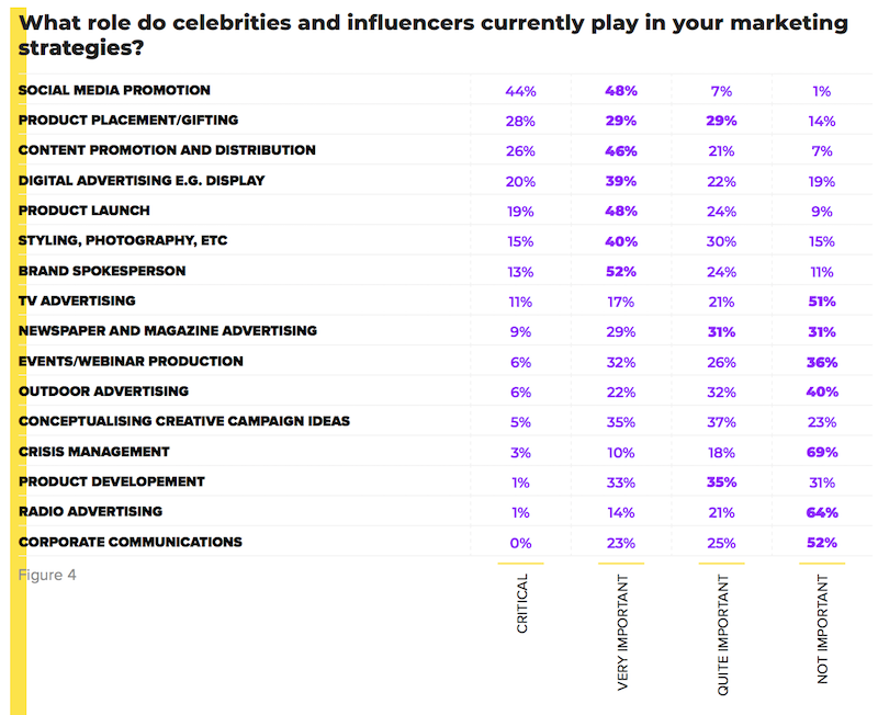 role of influencers