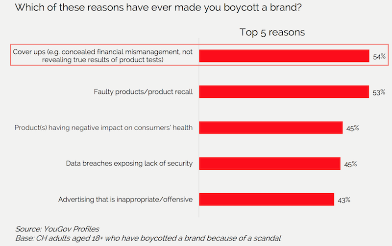 brand boycott reasons