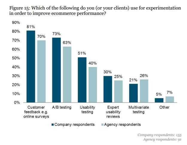 Chart Types of experimentation to improve eCommerce performance from Useful Usability