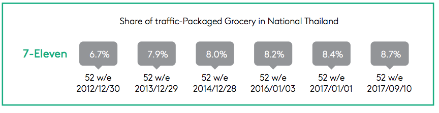 thai 7-eleven package share