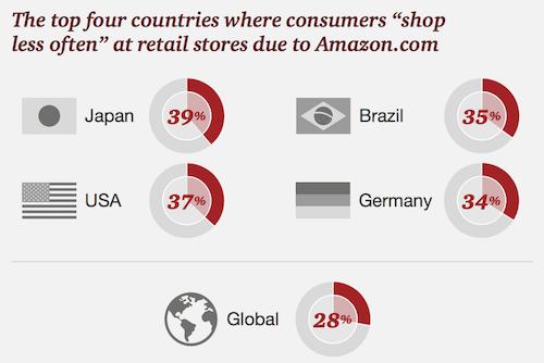 amazon retail impact