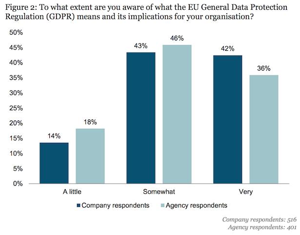 econ gdpr survey