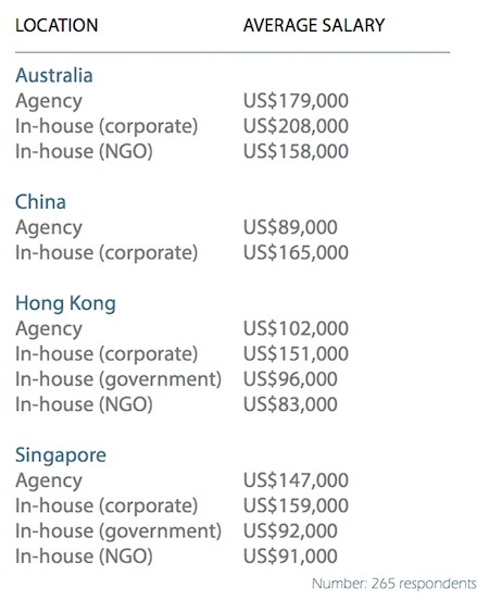 average salary corporate and comms apac