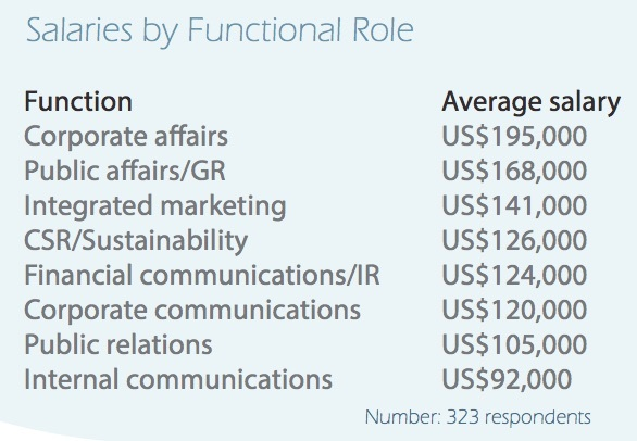 salary by role comms corporate apac
