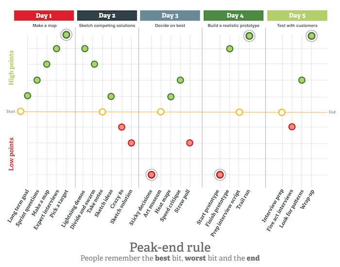 design sprint day-by-day framework