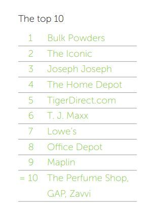top 10 brands for email and CX