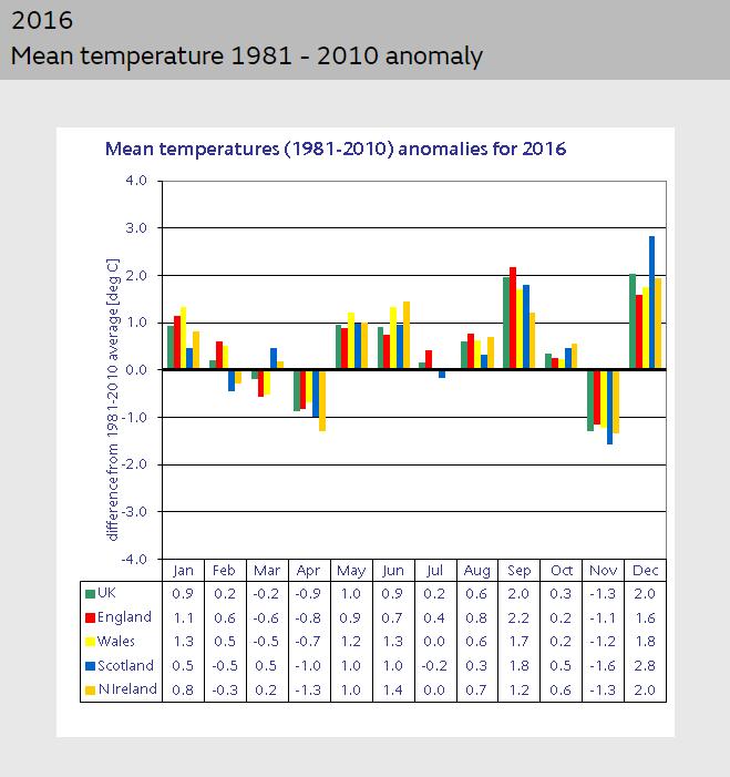 2016 UK weather anomalies