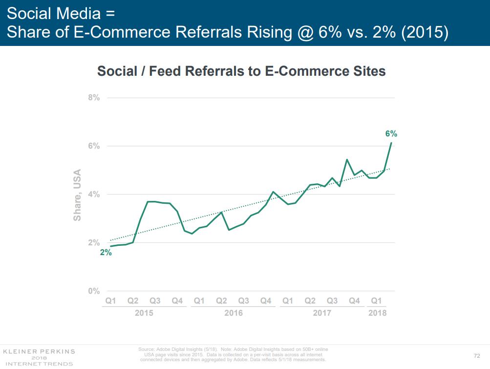 Social ecommerce referrals