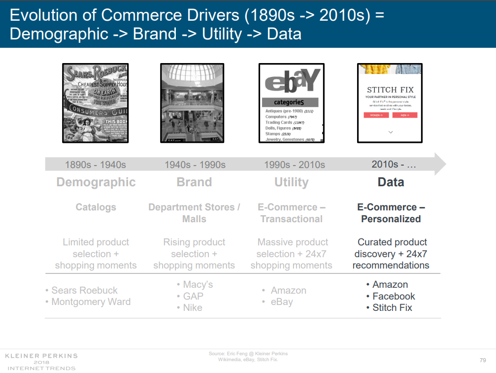 Evolution of commerce drivers