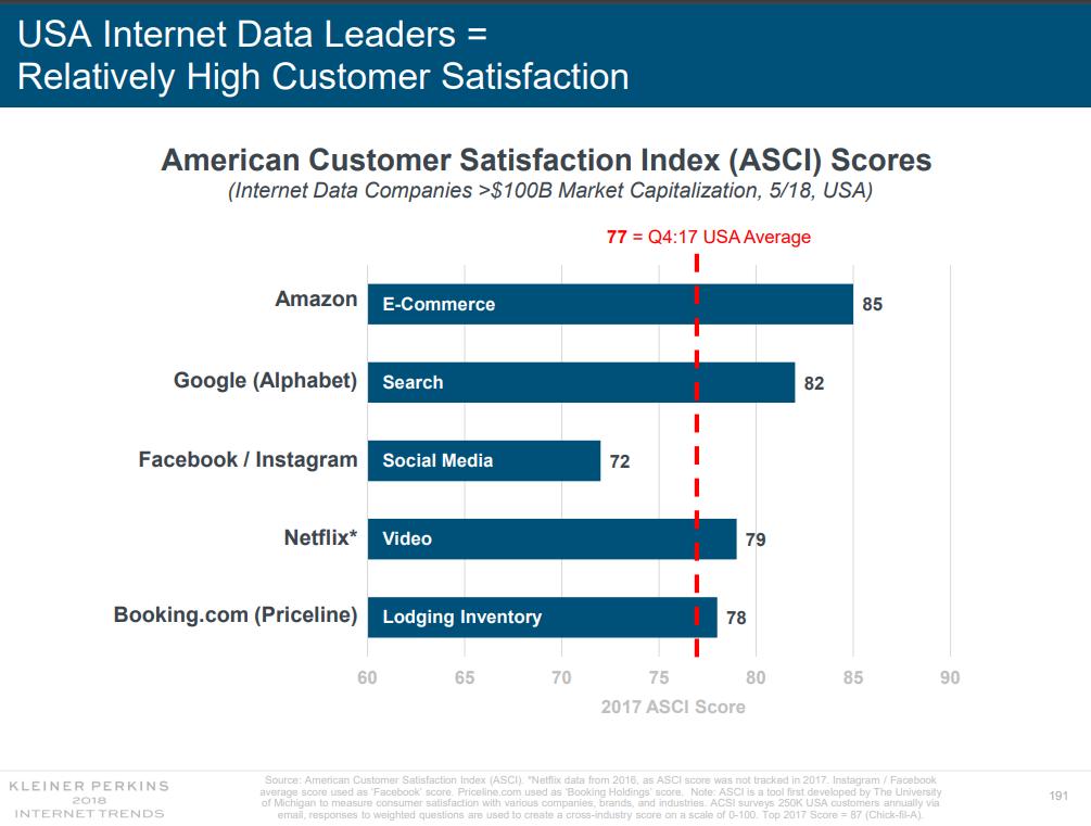 Internet data leaders ASCI scores