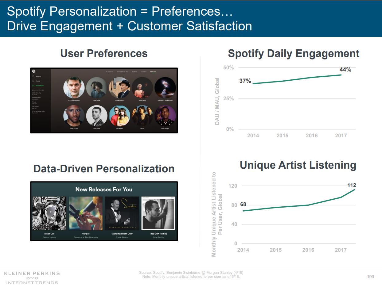 Spotify personalisation