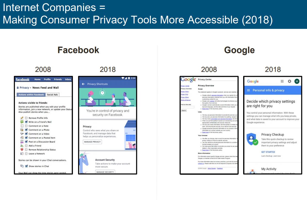 Facebook Google privacy controls
