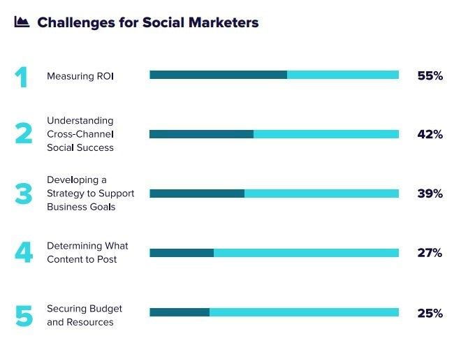 challenges for social marketers