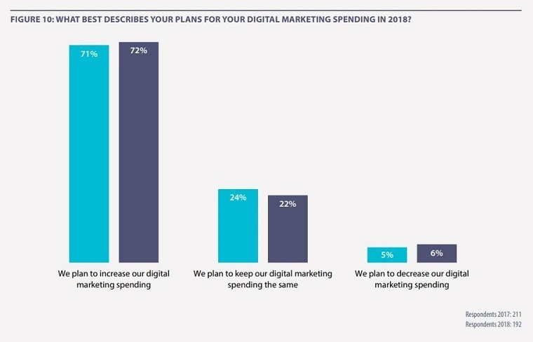 digital marketing spend for retail