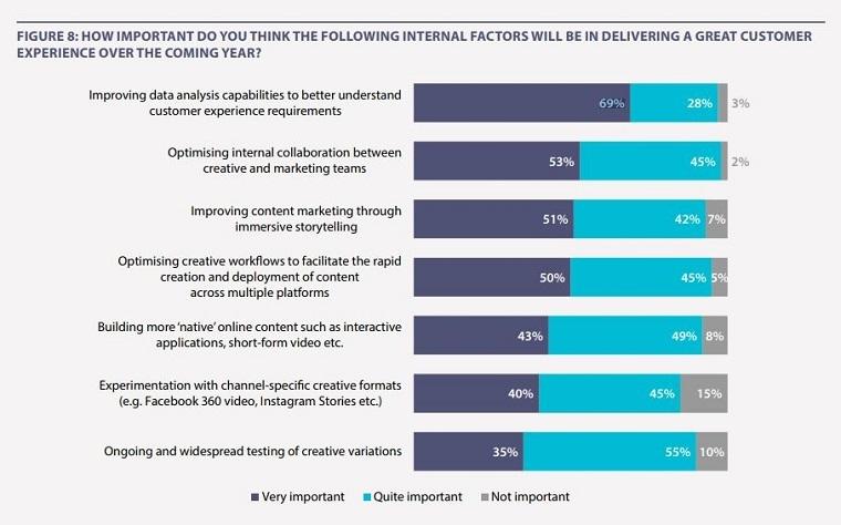 internal factors for CX