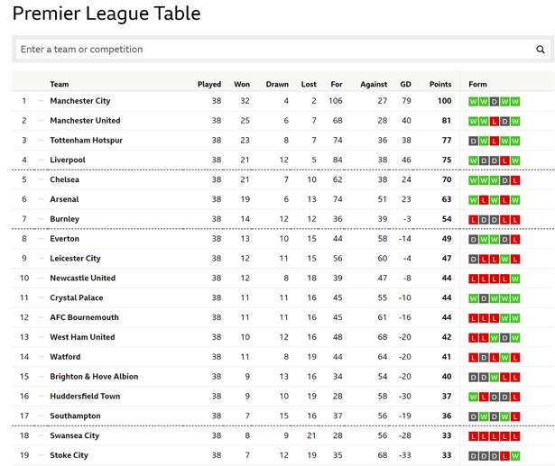 BBC Sport 2018 Premier League Table