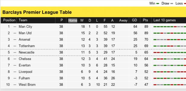 Premier League Table 2012 - Normal Vision