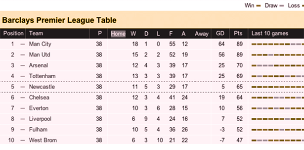Premier League Table 2012 - Green-Blind Vision