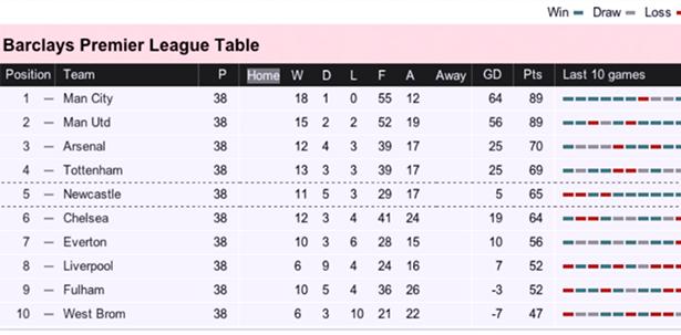 Premier League Table 2012 - Blue-Blind Vision