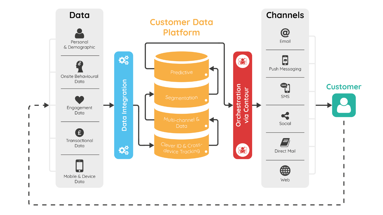 What is a customer data platform? How is it different from a DMP or