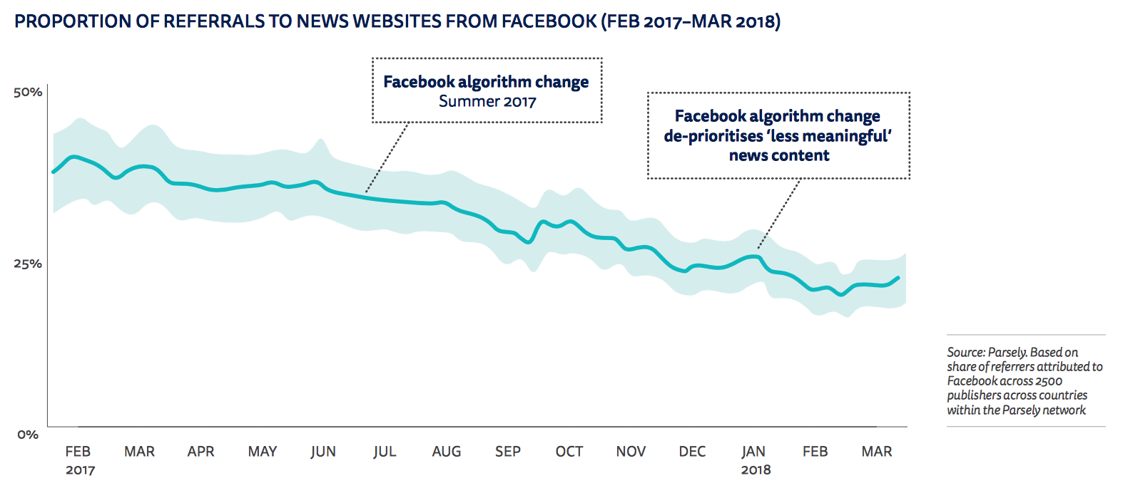 Facebook referrals to news