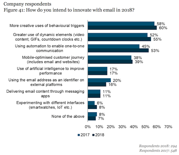 innovation in email chart