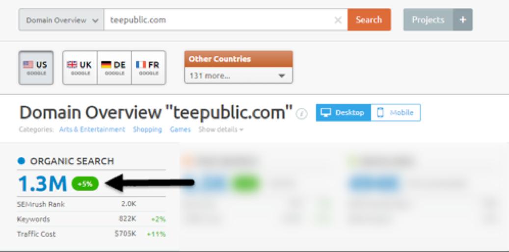 tee republic domain overview sem rush