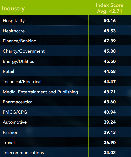 Travel and telco the worst performing industries for UX