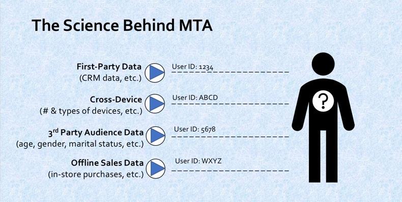 science behind MTA
