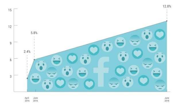 Facebook reactions usage