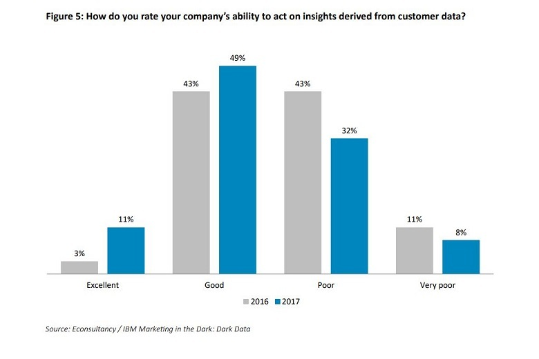 ability to act on data insights