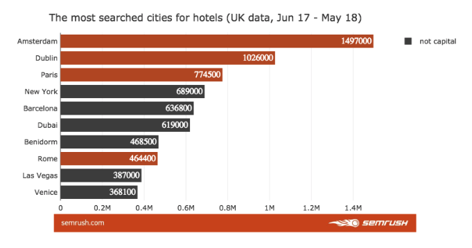 most searched cities for hotels
