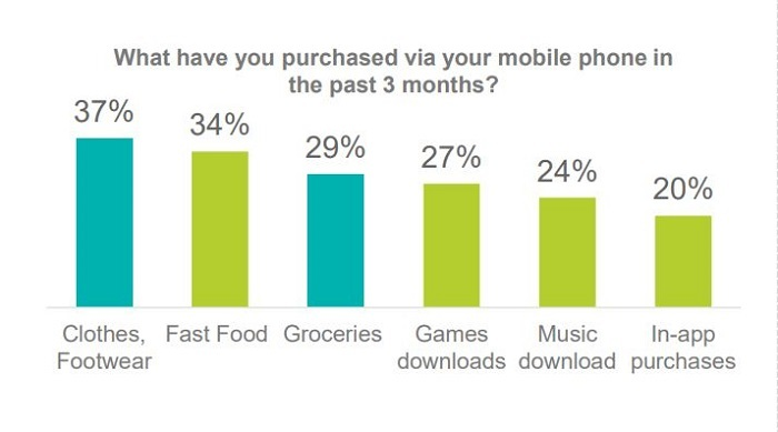 mobile phone purchases