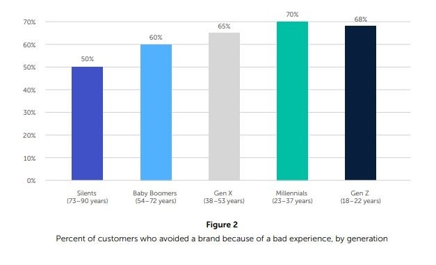 brands suffer from bad CX