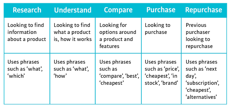 intent framework for search