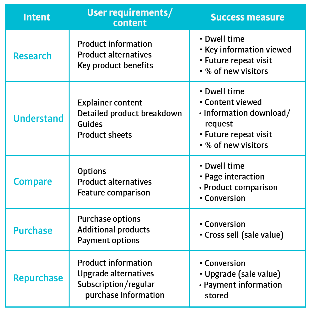 intent model for search