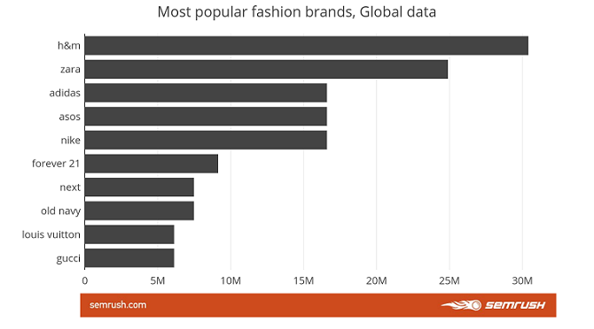 most popular fashion brands