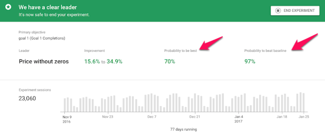 statistical significance by google optimize