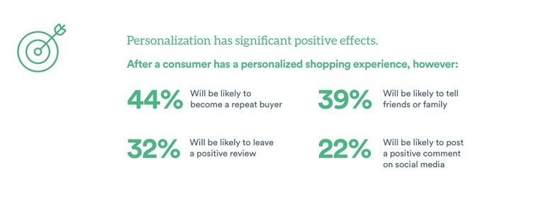 positive effects of personalisation