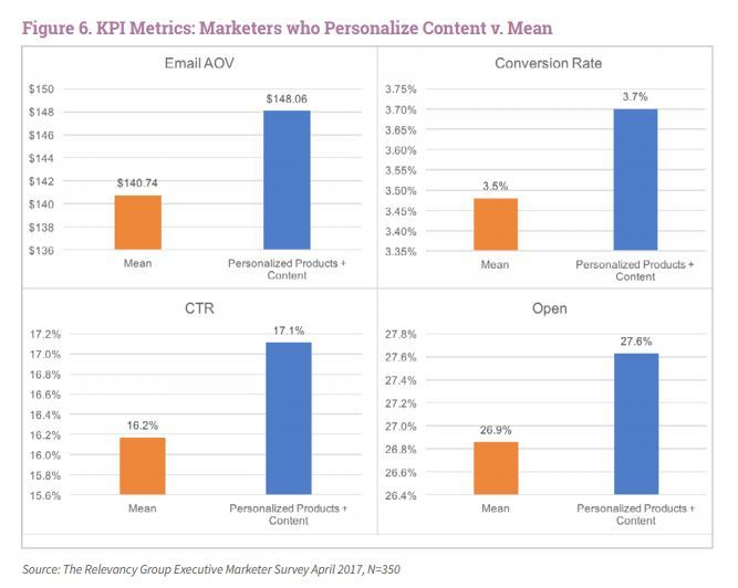 study on marketers who prioritise personalised content