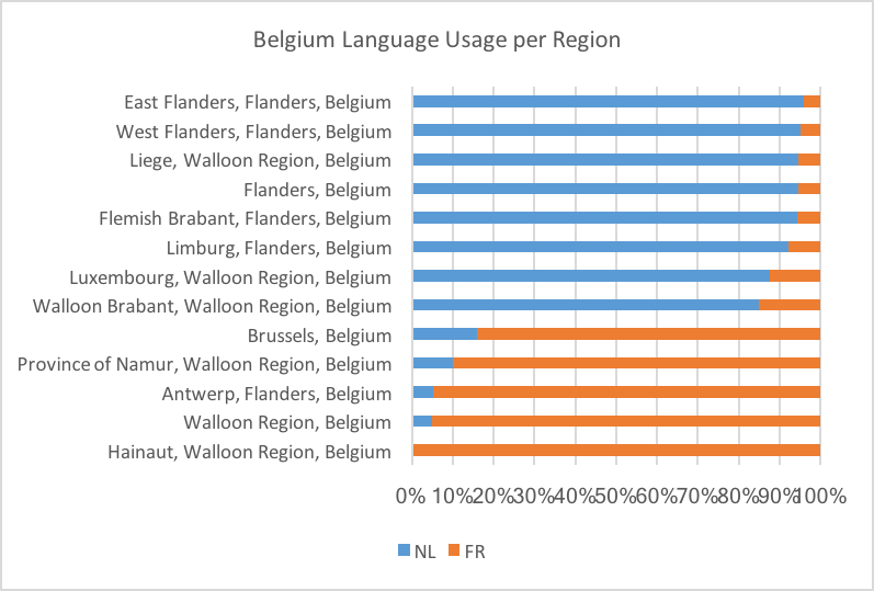 belgium language usage